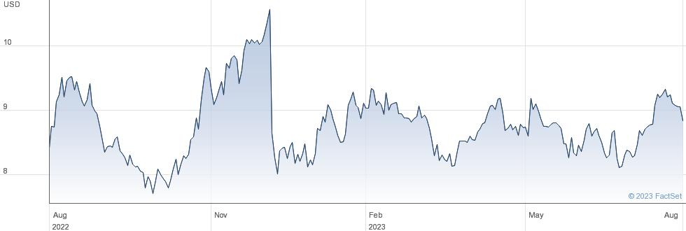 EZCORP Inc performance chart