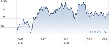 Exxon Mobil Corp performance chart