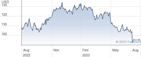 FMC Corp performance chart