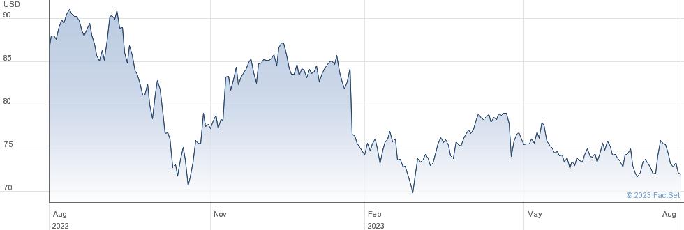 Nextera Energy Inc performance chart