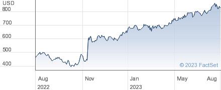 Fair Isaac Corp performance chart