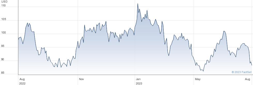 Exponent Inc performance chart