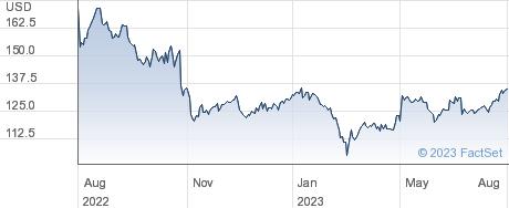 Assurant Inc performance chart