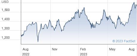White Mountains Insurance Group Ltd performance chart