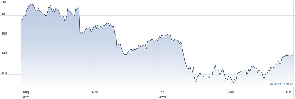 M&T Bank Corp performance chart