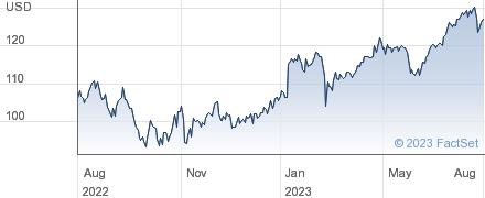 Fiserv Inc performance chart