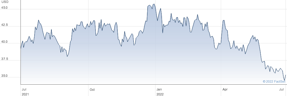 First Merchants Corp performance chart