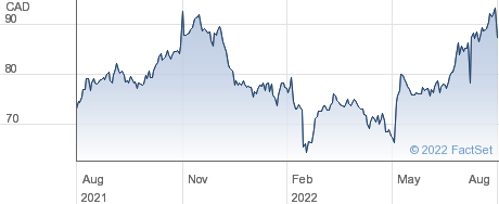 Ritchie Bros Auctioneers Inc performance chart