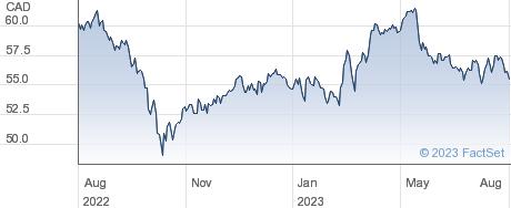 Fortis Inc performance chart