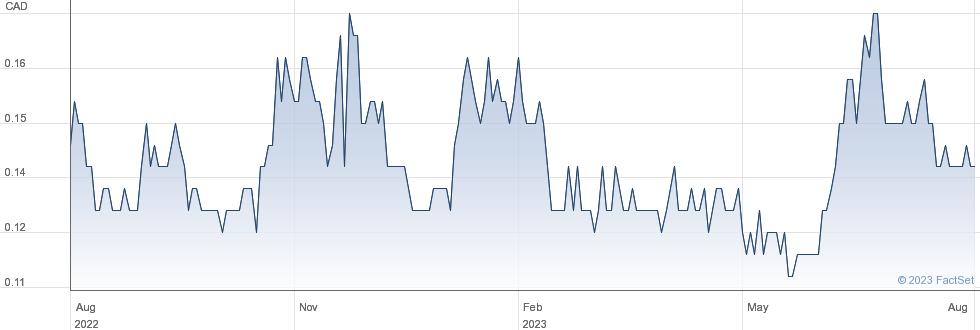 Tinka Resources Ltd performance chart