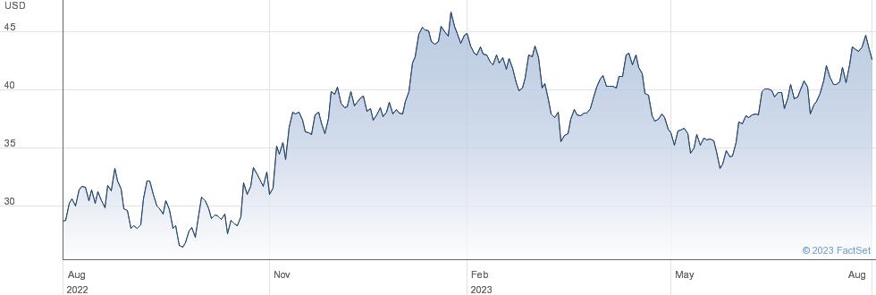 Freeport-McMoRan Inc performance chart