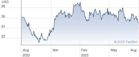 Fujitsu Ltd performance chart