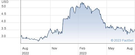 Franklin Wireless Corp performance chart