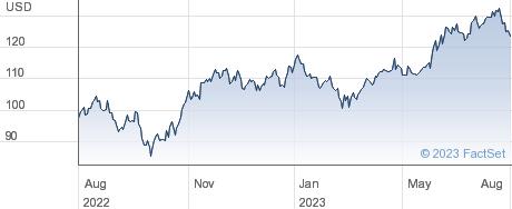 GATX Corp performance chart