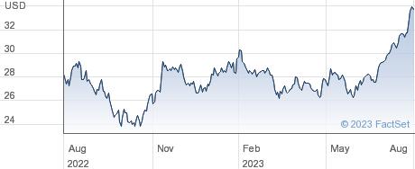 Gentex Corp performance chart