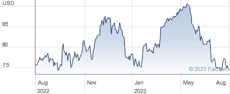 General Mills Inc performance chart