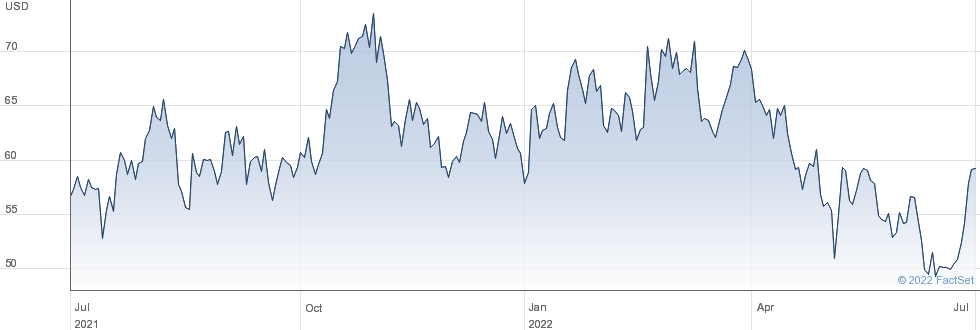 Genesco Inc performance chart