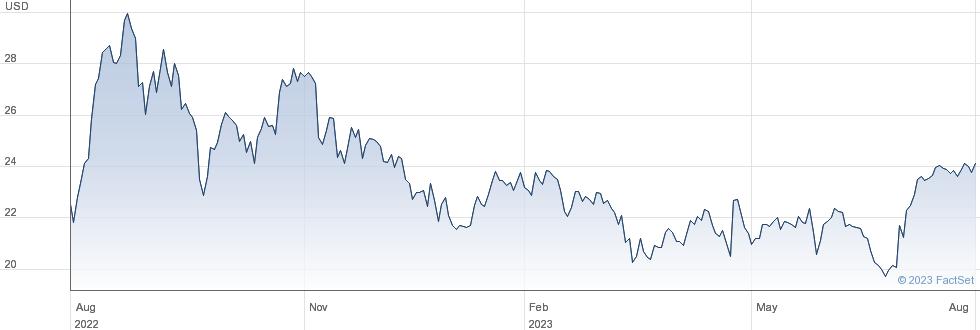 Golar LNG Ltd performance chart