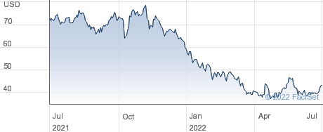 Gibraltar Industries Inc performance chart