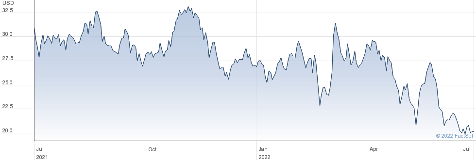 G-III Apparel Group Ltd performance chart