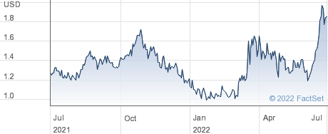 Geron Corp performance chart