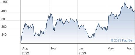 Mckesson Corp performance chart