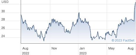 Gorman-Rupp Co performance chart
