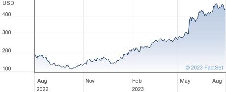 NVIDIA Corp performance chart