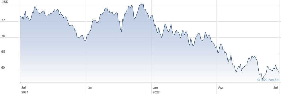 Graco Inc performance chart