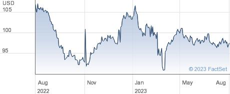 Goldman Sachs Capital I performance chart