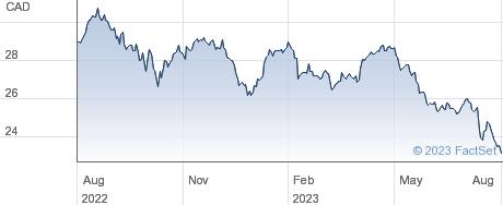 Telus Corp performance chart