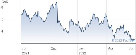 Fortuna Silver Mines Inc performance chart