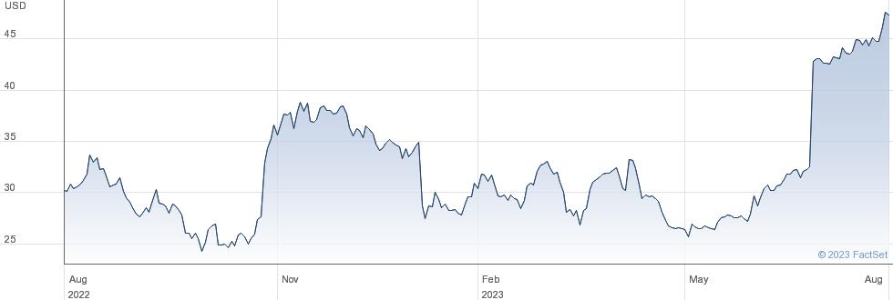 Greenbrier Companies Inc performance chart
