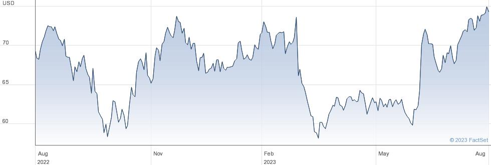Greif Inc performance chart