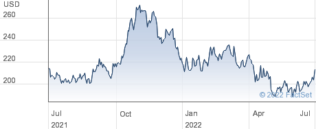 Winmark Corp performance chart
