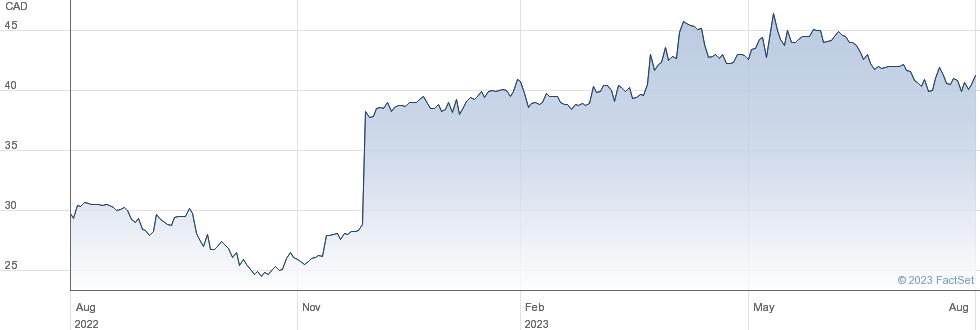 Guardian Capital Group Ltd performance chart