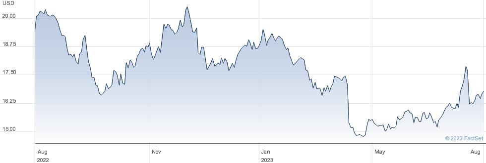Infosys Ltd performance chart