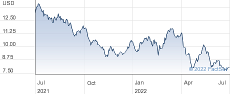 Grupo Televisa SAB performance chart