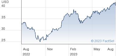 HSBC Holdings Share Price ADR Each Repr 5 USD0 50