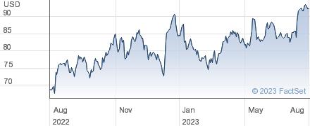 Haemonetics Corp performance chart