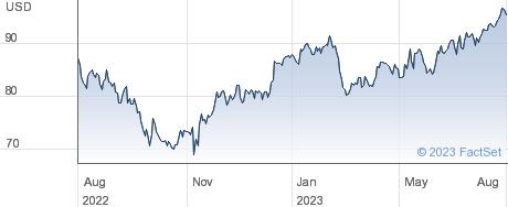 Orix Corp performance chart