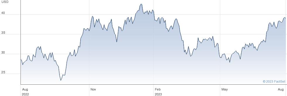 Halliburton Co performance chart