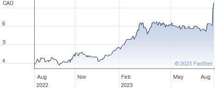 Hammond Manufacturing Co Ltd performance chart