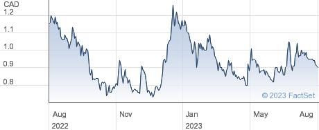 Sernova Corp performance chart