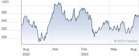 Goldman Sachs Group Inc performance chart