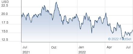 Hawaiian Holdings Inc performance chart