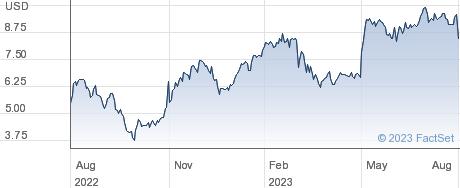 Harsco Corp performance chart