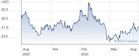 Heidrick & Struggles International Inc performance chart