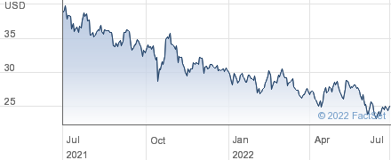 Haverty Furniture Companies Inc performance chart