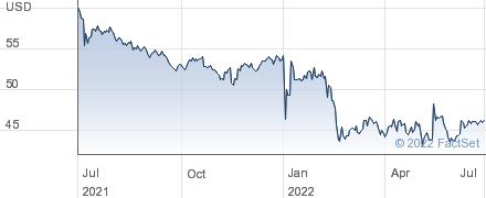 Unilever PLC performance chart